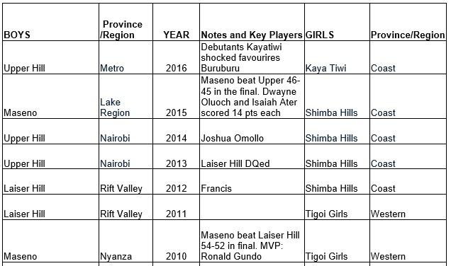 Kenya schools basketball champions