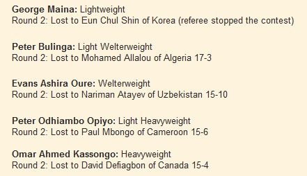 George Maina: Lightweight Round 2: Lost to Eun Chul Shin of Korea (referee stopped the contest)  Peter Bulinga: Light Welterweight Round 2: Lost to Mohamed Allalou of Algeria 17-3  Evans Ashira Oure: Welterweight Round 2: Lost to Nariman Atayev of Uzbekistan 15-10  Peter Odhiambo Opiyo: Light Heavyweight Round 2: Lost to Paul Mbongo of Cameroon 15-6  Omar Ahmed Kassongo: Heavyweight Round 2: Lost to David Defiagbon of Canada 15-4