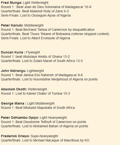 1999 Fred Munga: Light Welterwight Round 1 : Beat Jean de Dieu Soloniaina of Madagascar 16-9 Quarterfinals: Beat Mukendi Rolly of Zaire 6-5 Semi-Finals: Lost to Olusegum Ajose of Nigeria Peter Kariuki: Middleweight Round 1: Beat Bertrand Tietsia of Cameroon by disqualification Quarterfinals: Beat Thuso Tekane of Botswana (referee stopped contest) Semi-Finals: Lost to Albert Eromsole of Nigeria Duncan Kuria : Flyweight Round 1: beat Abdulaye Amidu of Ghana 13-2 Quarterfinals: Lost to Zolani Marali of South Africa 13-5 John Ndirangu: Lightweight Round 1: Beat Jamisa Eloi Rahendr of Madagascar 9-6 Quarterfinals: Lost to Noureddine Medjehoud of Algeria on points Absolom Okoth: Welterweight Round 1: Lost to Kamel Chater of Tunisia 10-3 George Maina : Light Middleweight Round 1: Beat Mtutuzeli Mapukata of South Africa Peter Odhiambo Opiyo: Light Heavyweight Round 1: Beat Dieudonne Tetfoufi of Cameroon on points Quarterfinals: Lost to Mohamed Bahari of Algeria on points Frederick Orieyo: Supe-heavyweight Quarterfinals: Lost to Michael Macaque of Mauritious by KO