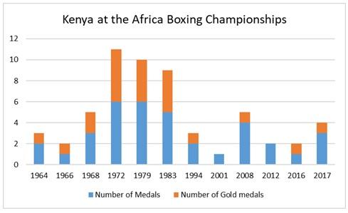 Africa Boxing championships- Kenya