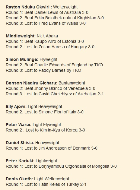 Rayton Nduku Okwiri : Welterweight Round 1: Beat Daniel Lewis of Australia 3-0 Round 2: Beat Erkin Bolotbek uulu of Kirghistan 3-0 Round 3: Lost to Fred Evans of Wales 3-0  Middleweight: Nick Abaka Round 1: Beat Kaupo Arro of Estonia 3-0 Round 2: Lost to Zoltan Harcsa of Hungary 3-0  Simon Mulinge: Flyweight Round 2: Beat Charlie Edwards of England by TKO Round 3: Lost to Paddy Barnes by TKO  Benson Njagiru Gicharu: Bantamweight Round 2: Beat Jhonny Blanco of Venezuela 3-0 Round 3: Lost to Cavid Chelebiyev of Azebaijan 2-1  Elly Ajowi: Light Heavyweight Round 2: Lost to Simone Fiori of Italy 3-0  Peter Warui: Light Flyweight Round 2 : Lost to Kim In-Kyu of Korea 3-0  Daniel Shisia: Heavyweight Round 1: Lost to Jim Andreasen of Denmark 3-0  Peter Kariuki: Lightweight Round 1: Lost to Dorjnyambuu Otgondalai of Mongolia 3-0  Denis Okoth: Light Welterweight Round 1: Lost to Fatih Keles of Turkey 2-1