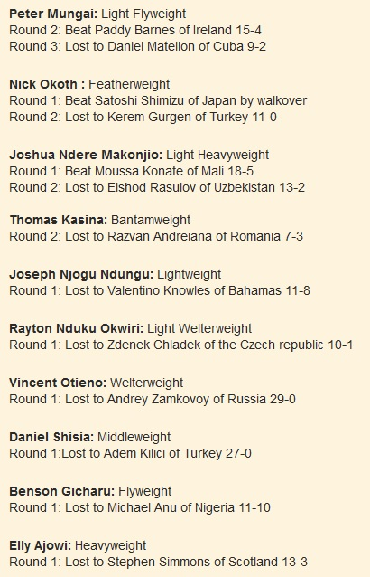 Peter Mungai: Light Flyweight Round 2: Beat Paddy Barnes of Ireland 15-4 Round 3: Lost to Daniel Matellon of Cuba 9-2 Nick Okoth : Featherweight Round 1: Beat Satoshi Shimizu of Japan by walkover Round 2: Lost to Kerem Gurgen of Turkey 11-0 Joshua Ndere Makonjio: Light Heavyweight Round 1: Beat Moussa Konate of Mali 18-5 Round 2: Lost to Elshod Rasulov of Uzbekistan 13-2 Thomas Kasina: Bantamweight Round 2: Lost to Razvan Andreiana of Romania 7-3 Joseph Njogu Ndungu: Lightweight Round 1: Lost to Valentino Knowles of Bahamas 11-8 Rayton Nduku Okwiri: Light Welterweight Round 1: Lost to Zdenek Chladek of the Czech republic 10-1 Vincent Otieno: Welterweight Round 1: Lost to Andrey Zamkovoy of Russia 29-0 Daniel Shisia: Middleweight Round 1:Lost to Adem Kilici of Turkey 27-0 Benson Gicharu: Flyweight Round 1: Lost to Michael Anu of Nigeria 11-10 Elly Ajowi: Heavyweight Round 1: Lost to Stephen Simmons of Scotland 13-3
