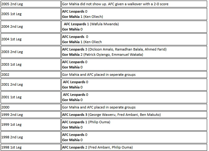 Gor Mahia vs AFC Leopards 1998 to 2005
