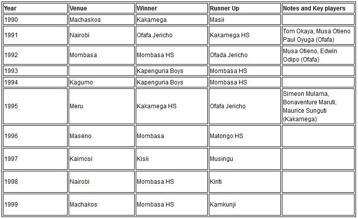 1991 Nairobi Ofafa Jericho Kakamega HS Tom Okaya, Musa Otieno Paul Oyuga (Ofafa)