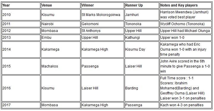 Upper Hill Kathungi 1-0 2013, Kakamega Kisumu day 2014