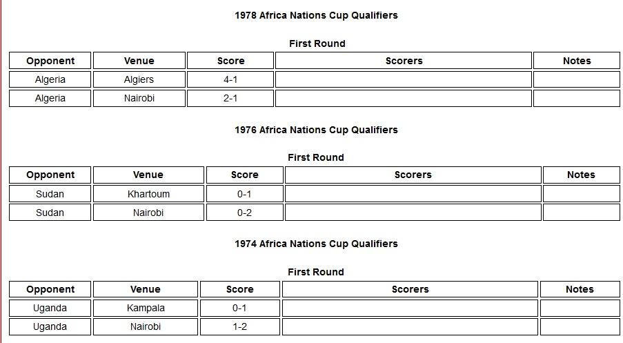 Kenya Harambee stars 1974 world cup qualifiers