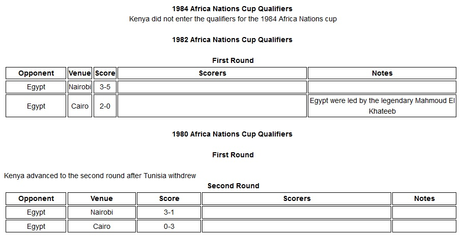 Kenya Harambee Stars 1980-82 Africa Nations cup qualifier