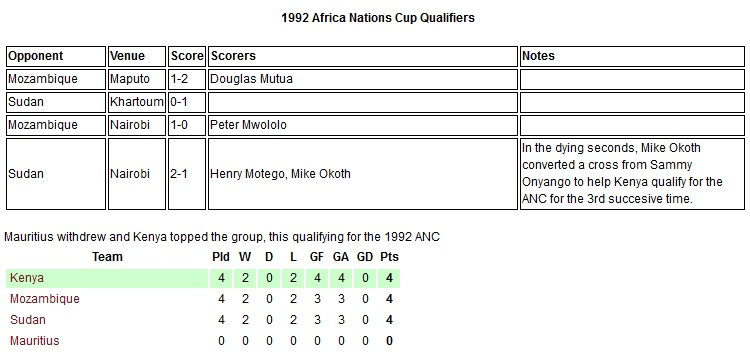 Kenya Harambee stars 1992 Africa nations cup
