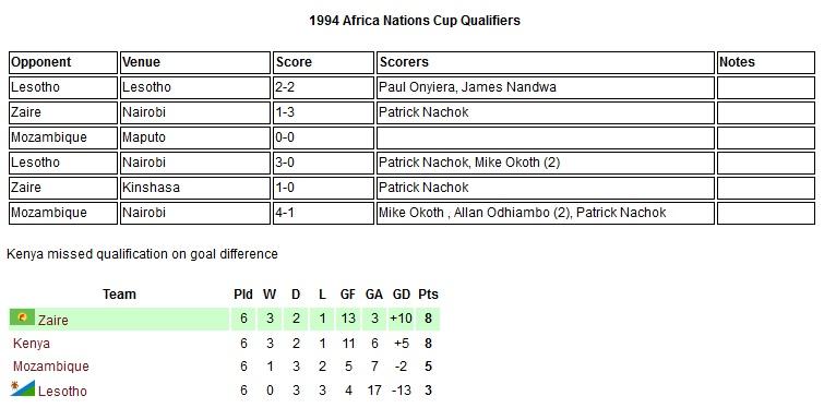 Kenya Harambee stars 1994 Africa Nations cup