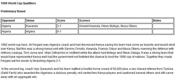 Kenya at the 1998 world cup qualifiers