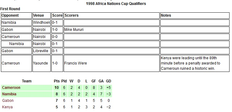 Kenya Harambee stars 1998 Africa Nations cup