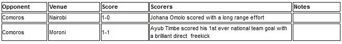 Kenya vs Comoros 2014
