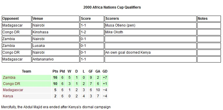 Kenya Harambee stars 2000 Africa nations cup