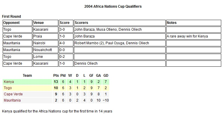 Harambee 2004 Nations cup qualifier